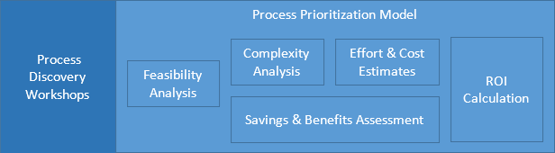 Process Prioritization Model