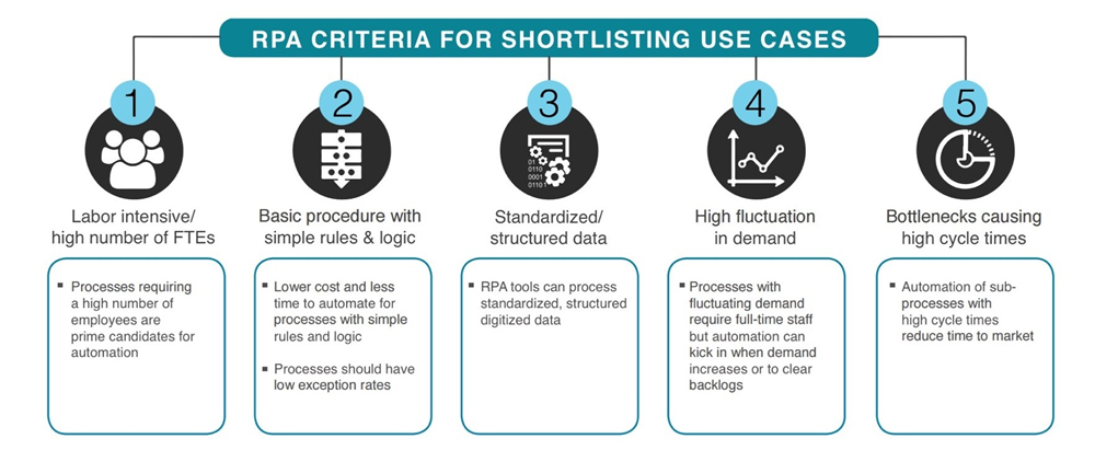 RPA Criteria - Shortlising Use Cases